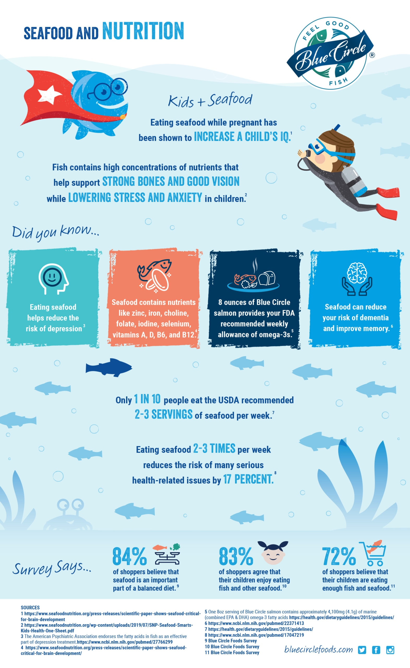 blue circle foods infographic nutritional benefits of seafood
